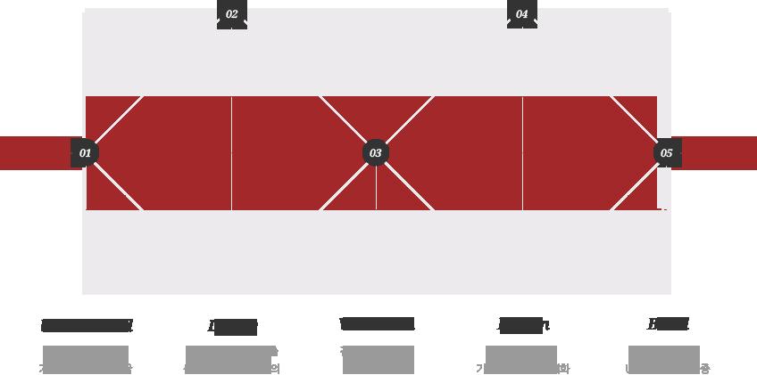 ux_chart